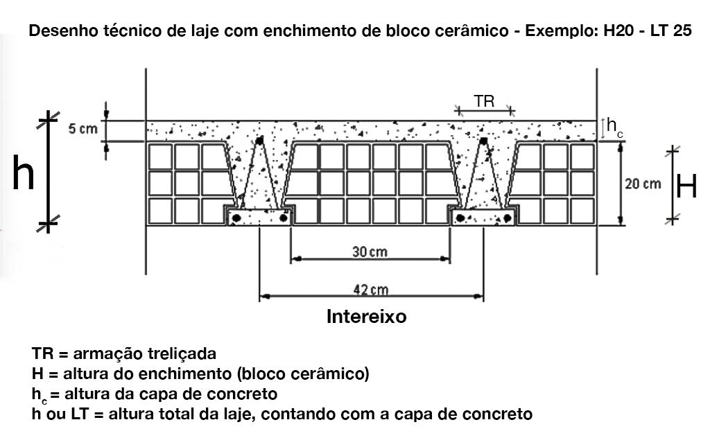 Desenho Técnico Laje unidirecional Cerâmica H20